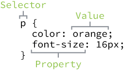 CSS Syntax Outline