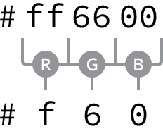Hexadecimal Color Syntax
